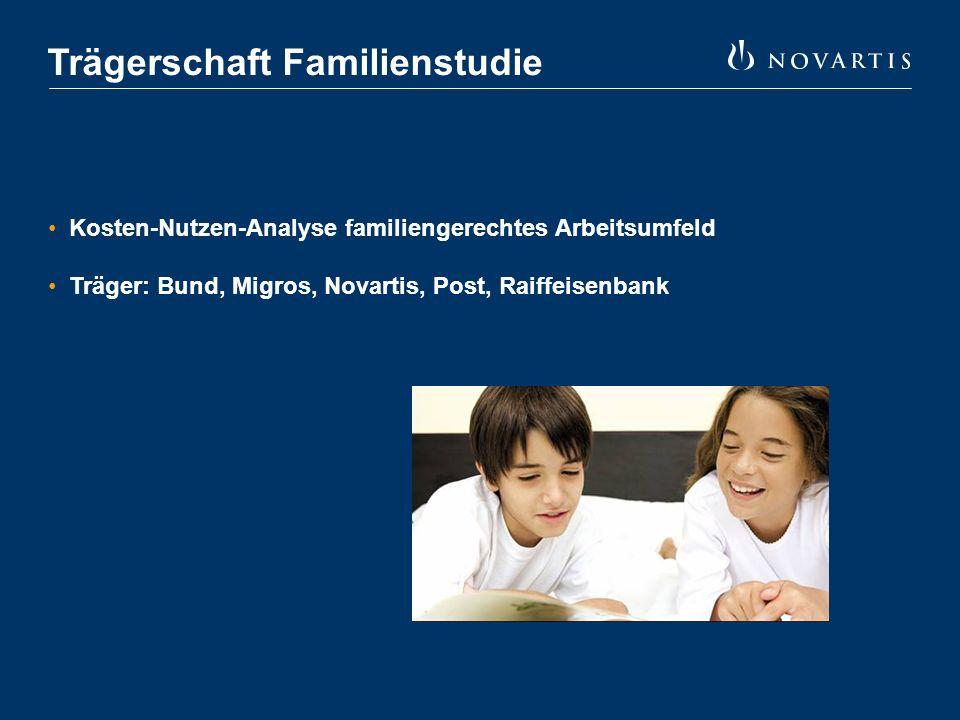 Trägerschaft Familienstudie Kosten-Nutzen-Analyse familiengerechtes Arbeitsumfeld Träger: Bund, Migros, Novartis, Post, Raiffeisenbank