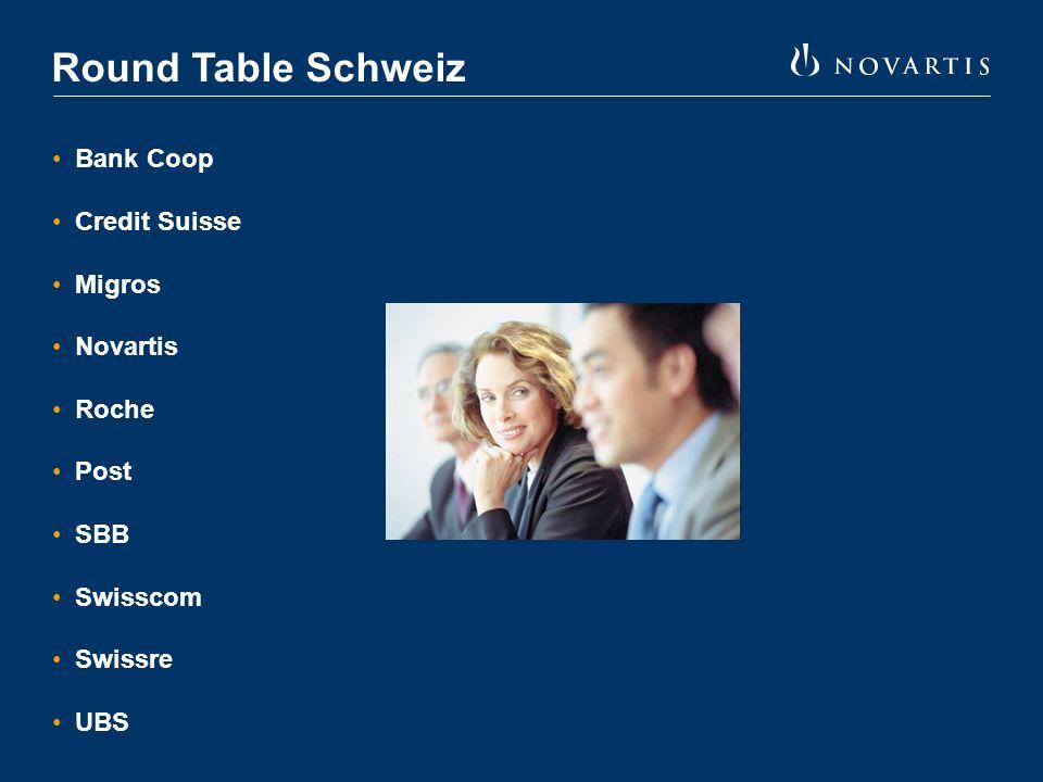 Round Table Schweiz Bank Coop Credit Suisse Migros Novartis Roche Post SBB Swisscom Swissre UBS