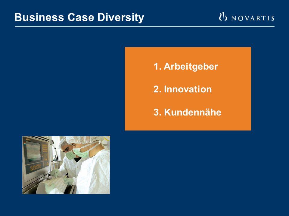 3. Ressourcen Diversity Strategie