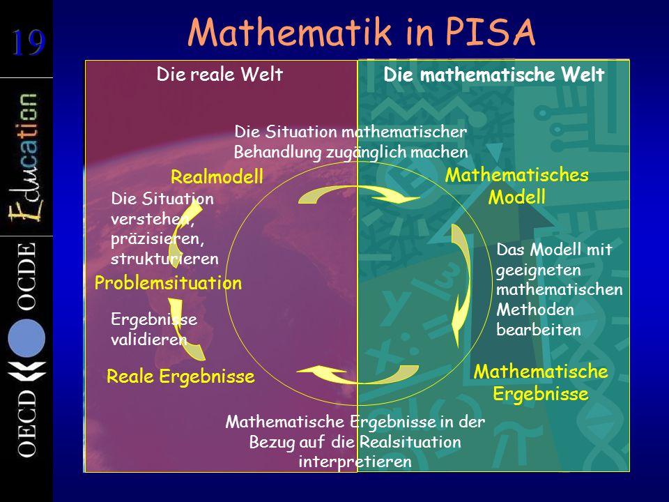 Mathematik in PISA Die reale WeltDie mathematische Welt Problemsituation Realmodell Mathematisches Modell Mathematische Ergebnisse Reale Ergebnisse Die Situation verstehen, präzisieren, strukturieren Die Situation mathematischer Behandlung zugänglich machen Mathematische Ergebnisse in der Bezug auf die Realsituation interpretieren Das Modell mit geeigneten mathematischen Methoden bearbeiten Ergebnisse validieren