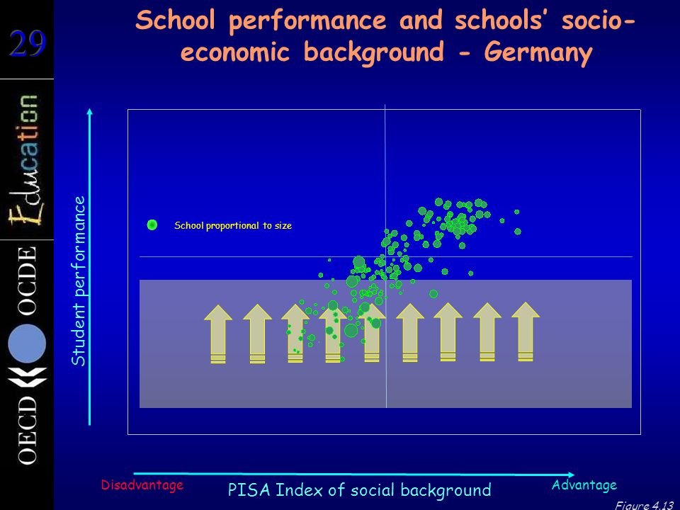 Student performance School performance and schools' socio- economic background - Germany Advantage PISA Index of social background Disadvantage Figure