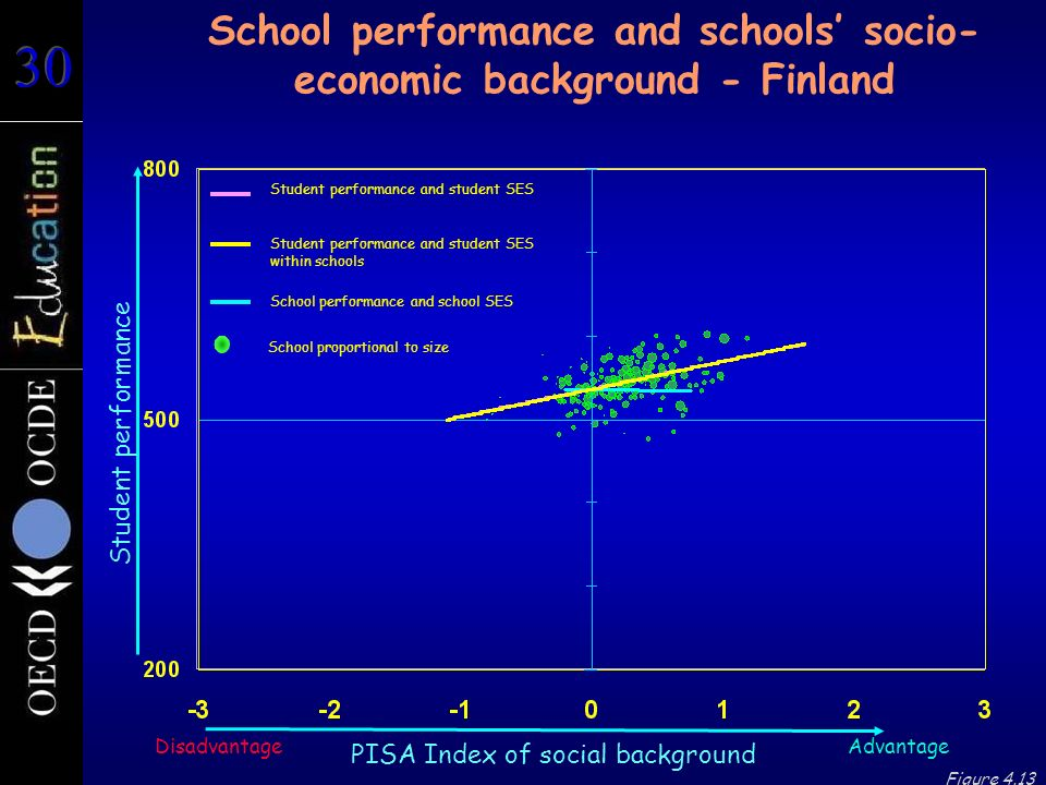 Student performance School performance and schools' socio- economic background - Finland Advantage PISA Index of social background Disadvantage Figure 4.13 Student performance and student SES Student performance and student SES within schools School performance and school SES School proportional to size