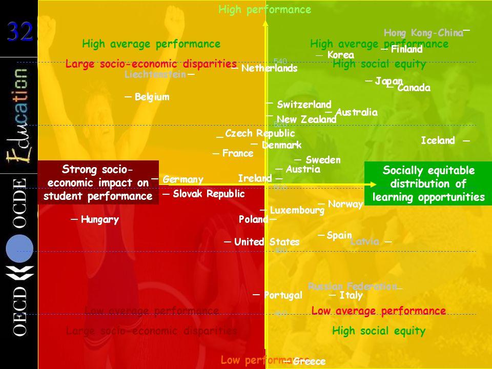 Durchschnittliche Schülerleistungen im Bereich Mathematik Low average performance Large socio-economic disparities High average performance Large soci