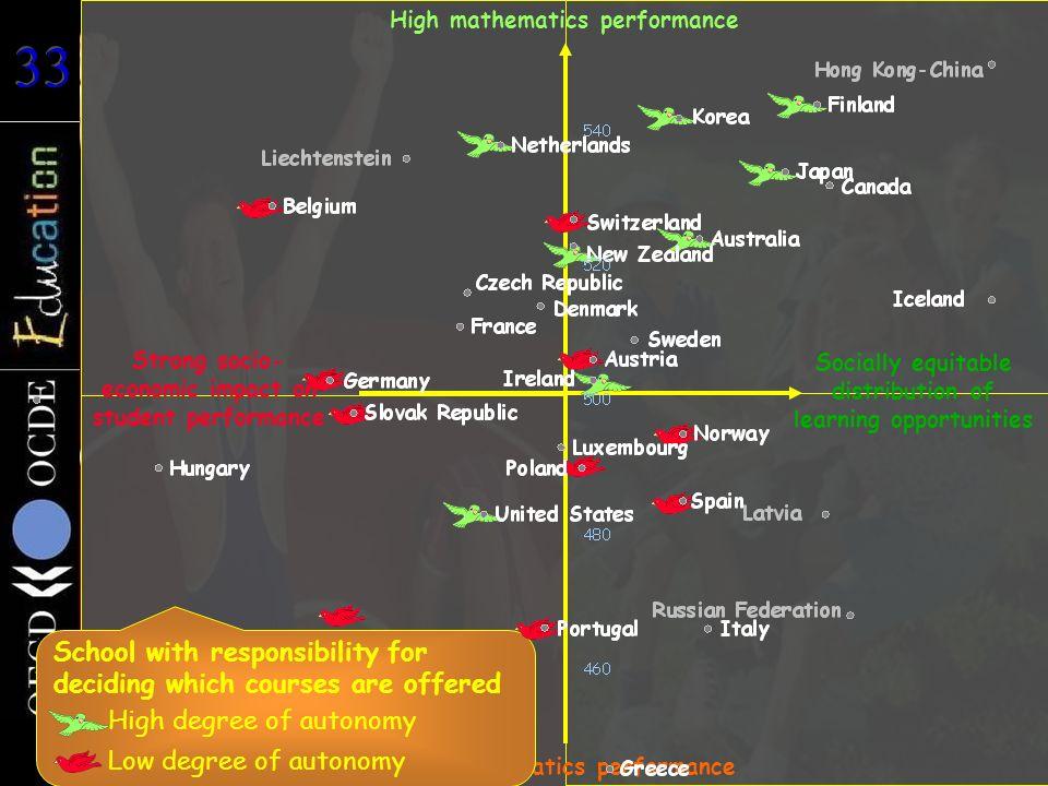 Durchschnittliche Schülerleistungen im Bereich Mathematik Strong socio- economic impact on student performance Socially equitable distribution of lear
