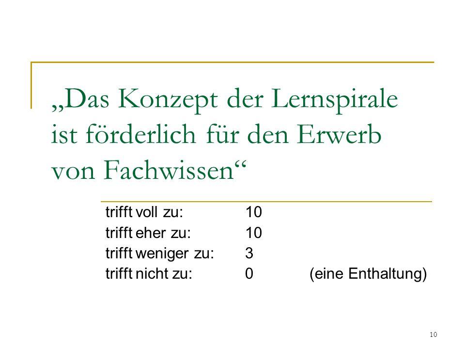 """10 """"Das Konzept der Lernspirale ist förderlich für den Erwerb von Fachwissen trifft voll zu:10 trifft eher zu:10 trifft weniger zu: 3 trifft nicht zu:0 (eine Enthaltung)"""