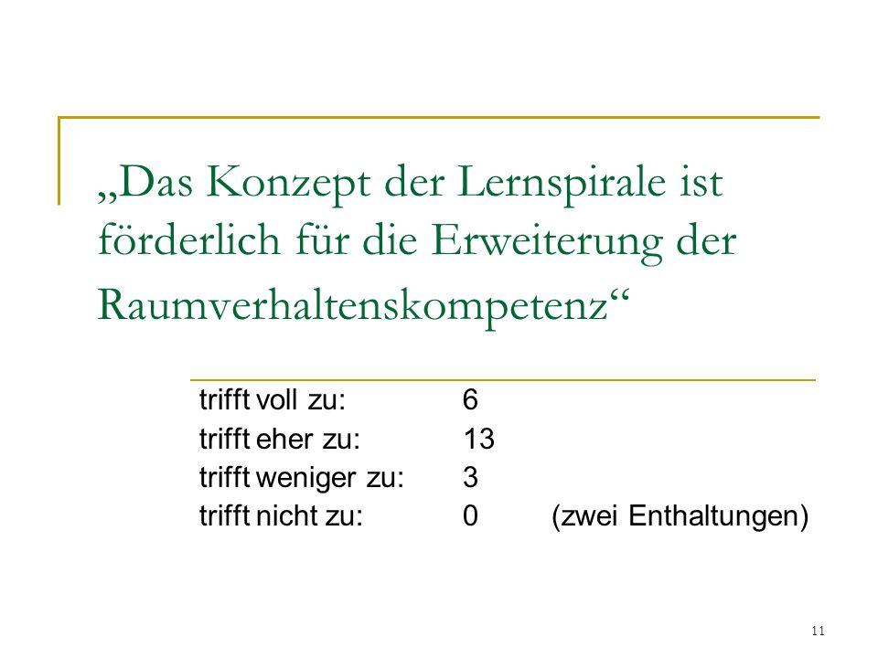 """11 """"Das Konzept der Lernspirale ist förderlich für die Erweiterung der Raumverhaltenskompetenz trifft voll zu:6 trifft eher zu:13 trifft weniger zu: 3 trifft nicht zu:0 (zwei Enthaltungen)"""