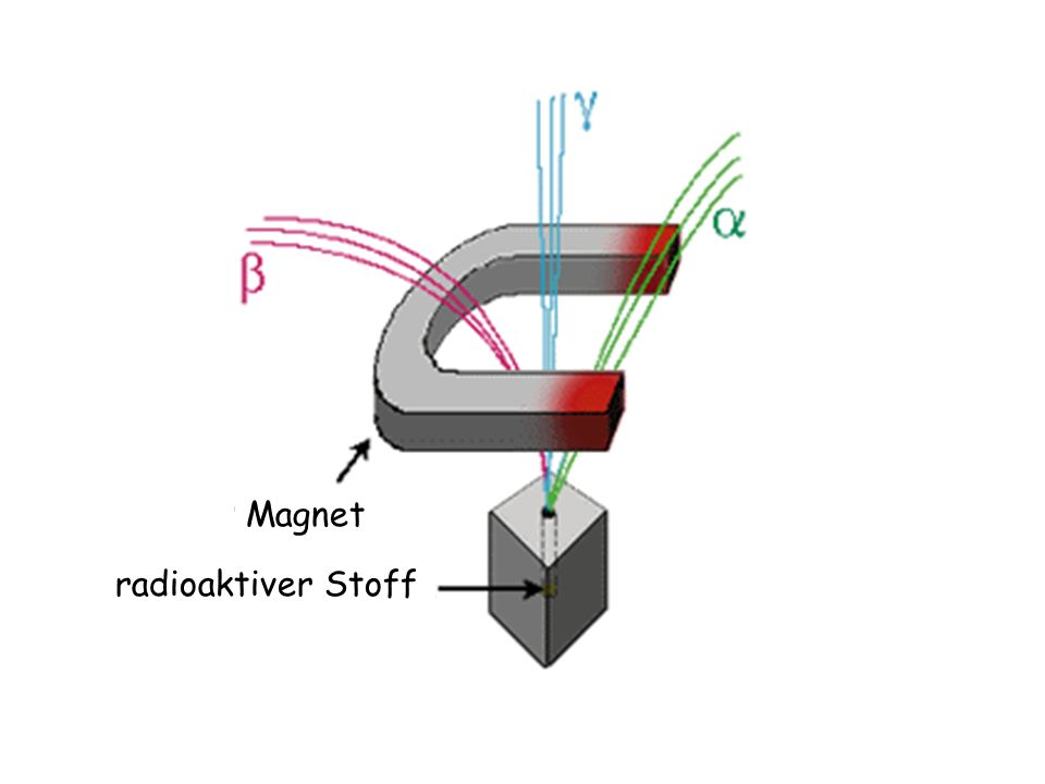 Magnet radioaktiver Stoff