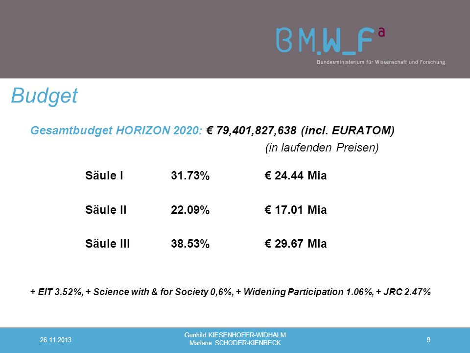Gesamtbudget HORIZON 2020: € 79,401,827,638 (incl.
