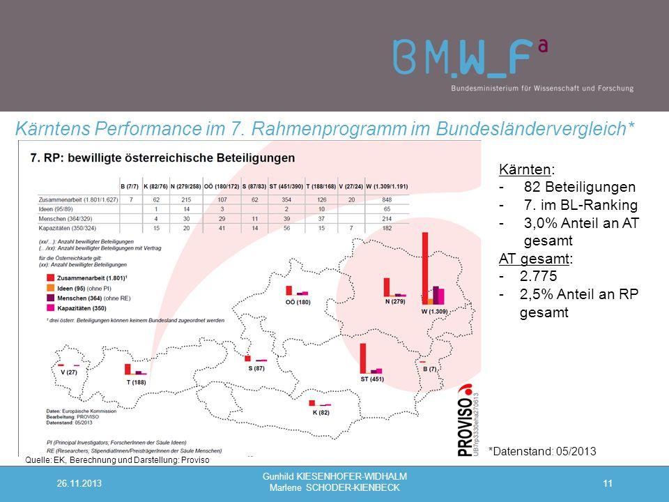11 Kärntens Performance im 7.