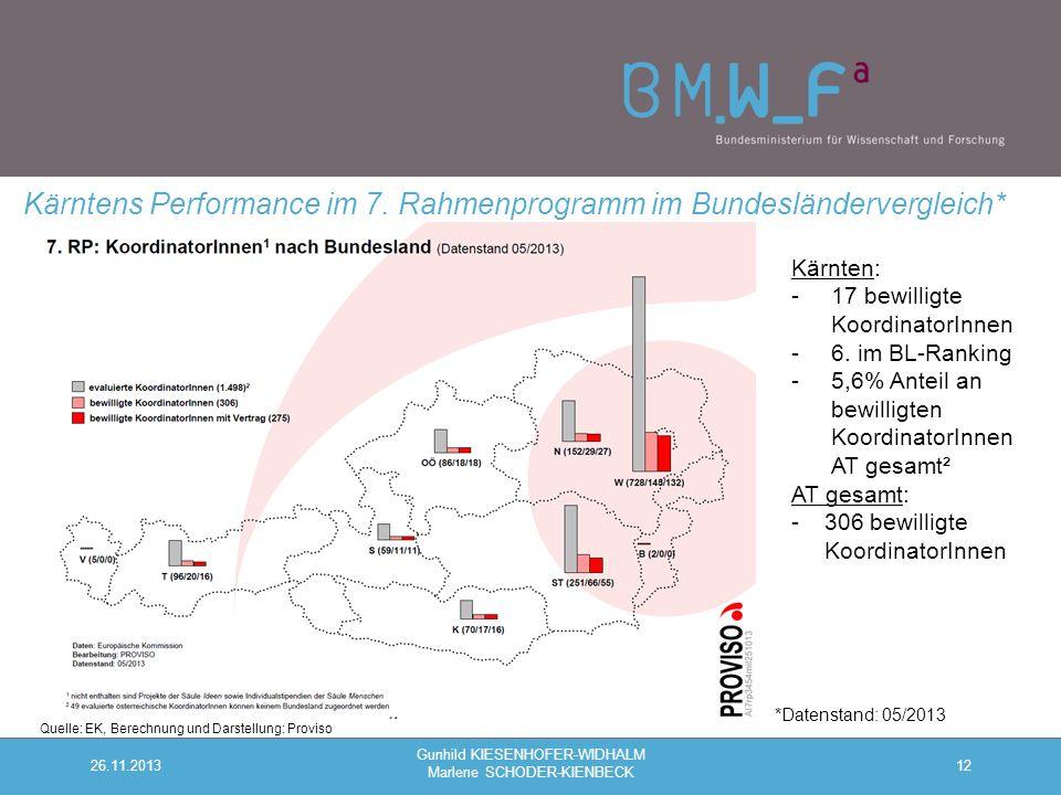 12 Kärntens Performance im 7.