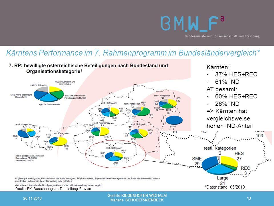 13 Kärntens Performance im 7.