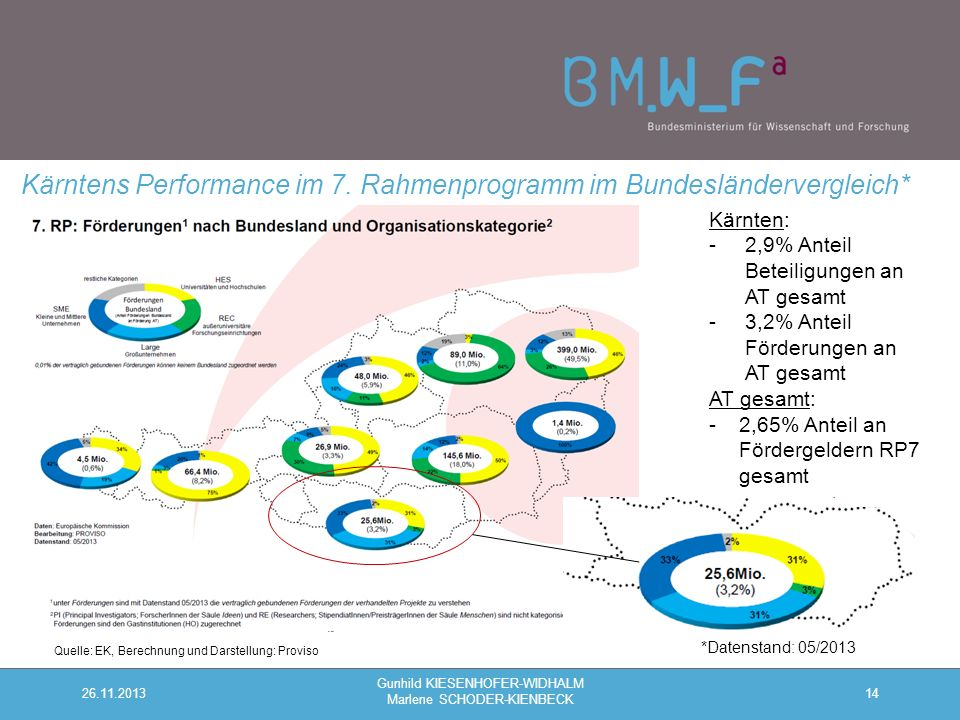 14 Kärntens Performance im 7.