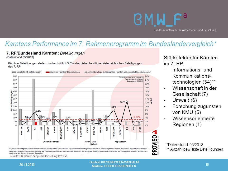 15 Kärntens Performance im 7.