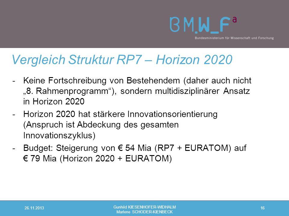 """16 Vergleich Struktur RP7 – Horizon 2020 26.11.2013 Gunhild KIESENHOFER-WIDHALM Marlene SCHODER-KIENBECK -Keine Fortschreibung von Bestehendem (daher auch nicht """"8."""