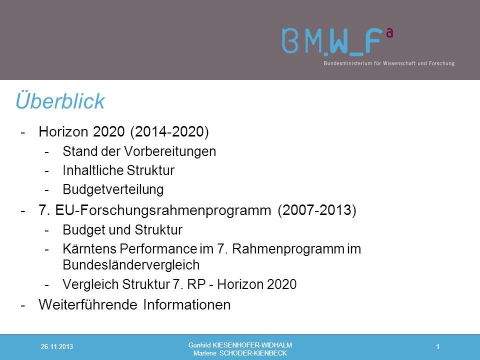 -Horizon 2020 (2014-2020) -Stand der Vorbereitungen -Inhaltliche Struktur -Budgetverteilung -7.
