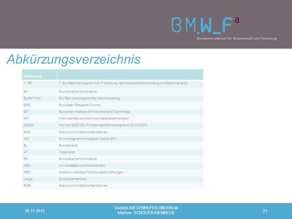 21 Abkürzungsverzeichnis 26.11.2013 Gunhild KIESENHOFER-WIDHALM Marlene SCHODER-KIENBECK Abkürzung 7.