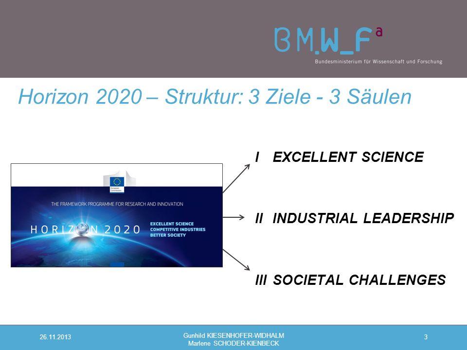 IEXCELLENT SCIENCE IIINDUSTRIAL LEADERSHIP IIISOCIETAL CHALLENGES 3 Horizon 2020 – Struktur: 3 Ziele - 3 Säulen 26.11.2013 Gunhild KIESENHOFER-WIDHALM Marlene SCHODER-KIENBECK