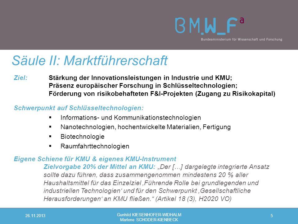 """Ziel: Stärkung der Innovationsleistungen in Industrie und KMU; Präsenz europäischer Forschung in Schlüsseltechnologien; Förderung von risikobehafteten F&I-Projekten (Zugang zu Risikokapital) Schwerpunkt auf Schlüsseltechnologien:  Informations- und Kommunikationstechnologien  Nanotechnologien, hochentwickelte Materialien, Fertigung  Biotechnologie  Raumfahrttechnologien Eigene Schiene für KMU & eigenes KMU-Instrument Zielvorgabe 20% der Mittel an KMU: """"Der […] dargelegte integrierte Ansatz sollte dazu führen, dass zusammengenommen mindestens 20 % aller Haushaltsmittel für das Einzelziel 'Führende Rolle bei grundlegenden und industriellen Technologien' und für den Schwerpunkt 'Gesellschaftliche Herausforderungen' an KMU fließen. (Artikel 18 (3), H2020 VO) 5 Säule II: Marktführerschaft 26.11.2013 Gunhild KIESENHOFER-WIDHALM Marlene SCHODER-KIENBECK"""