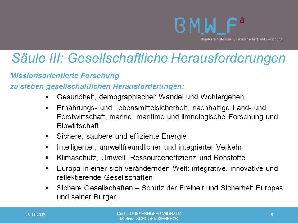 Missionsorientierte Forschung zu sieben gesellschaftlichen Herausforderungen:  Gesundheit, demographischer Wandel und Wohlergehen  Ernährungs- und Lebensmittelsicherheit, nachhaltige Land- und Forstwirtschaft, marine, maritime und limnologische Forschung und Biowirtschaft  Sichere, saubere und effiziente Energie  Intelligenter, umweltfreundlicher und integrierter Verkehr  Klimaschutz, Umwelt, Ressourceneffizienz und Rohstoffe  Europa in einer sich verändernden Welt: integrative, innovative und reflektierende Gesellschaften  Sichere Gesellschaften – Schutz der Freiheit und Sicherheit Europas und seiner Bürger 6 Säule III: Gesellschaftliche Herausforderungen 26.11.2013 Gunhild KIESENHOFER-WIDHALM Marlene SCHODER-KIENBECK