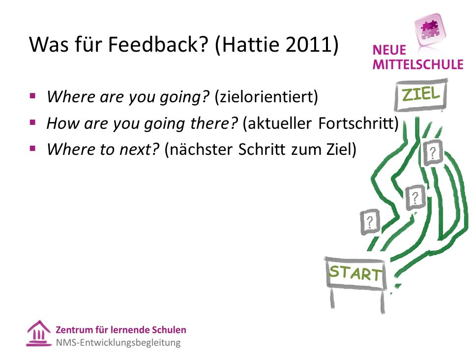 ZIEL START Was für Feedback. (Hattie 2011)  Where are you going.