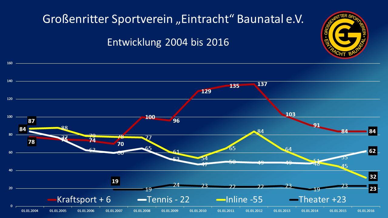"""Großenritter Sportverein """"Eintracht Baunatal e.V. Entwicklung 2004 bis 2016"""