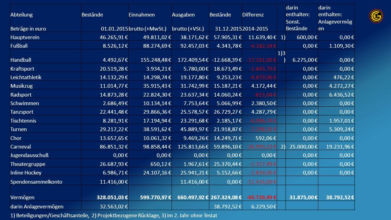 AbteilungBeständeEinnahmenAusgabenBeständeDifferenz darin enthalten: Beträge in euro01.01.2015brutto (+MwSt.)brutto (+VSt.)31.12.20152014-2015 Sonst.