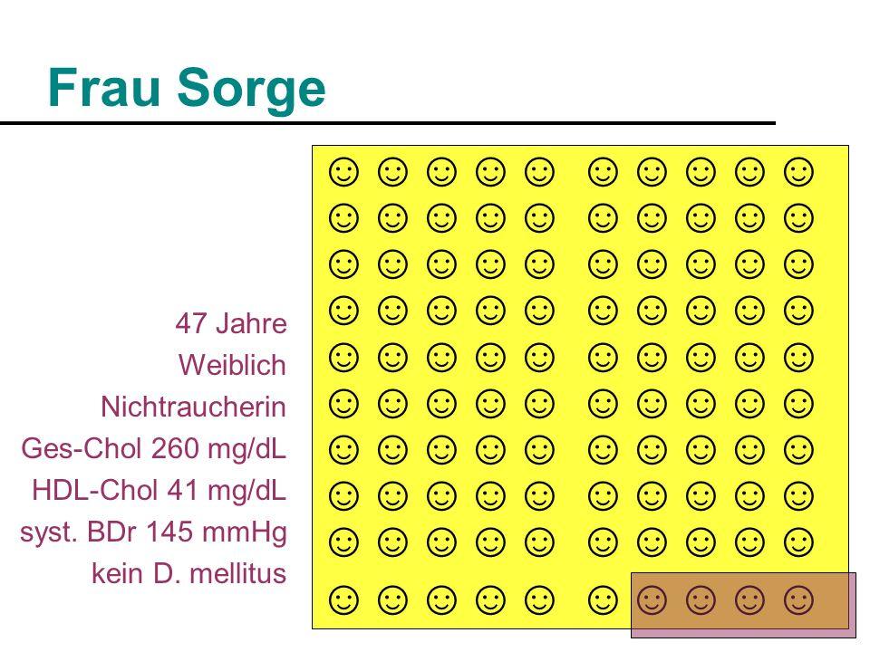 Frau Sorge 47 Jahre Weiblich Nichtraucherin Ges-Chol 260 mg/dL HDL-Chol 41 mg/dL syst.