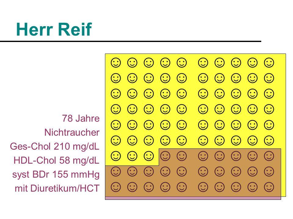 Herr Reif ☺☺☺☺☺ 78 Jahre Nichtraucher Ges-Chol 210 mg/dL HDL-Chol 58 mg/dL syst BDr 155 mmHg mit Diuretikum/HCT