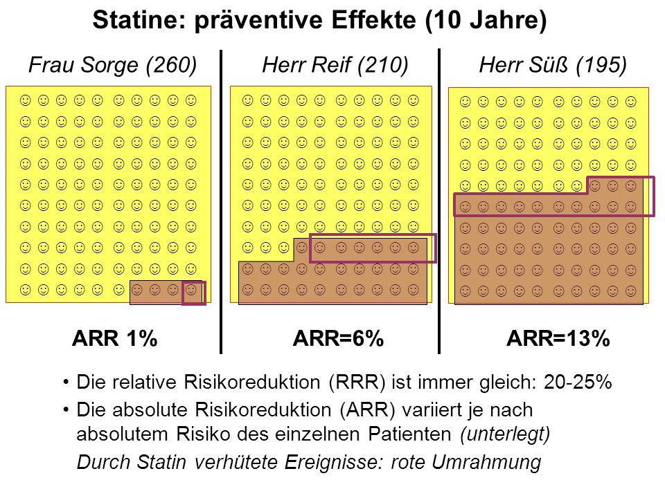 ☺☺☺☺☺ Statine: präventive Effekte (10 Jahre) Die relative Risikoreduktion (RRR) ist immer gleich: 20-25% Die absolute Risikoreduktion (ARR) variiert je nach absolutem Risiko des einzelnen Patienten (unterlegt) Durch Statin verhütete Ereignisse: rote Umrahmung Herr Reif (210) ARR=6% Herr Süß (195)Frau Sorge (260) ARR 1%ARR=13% ☺☺☺☺☺