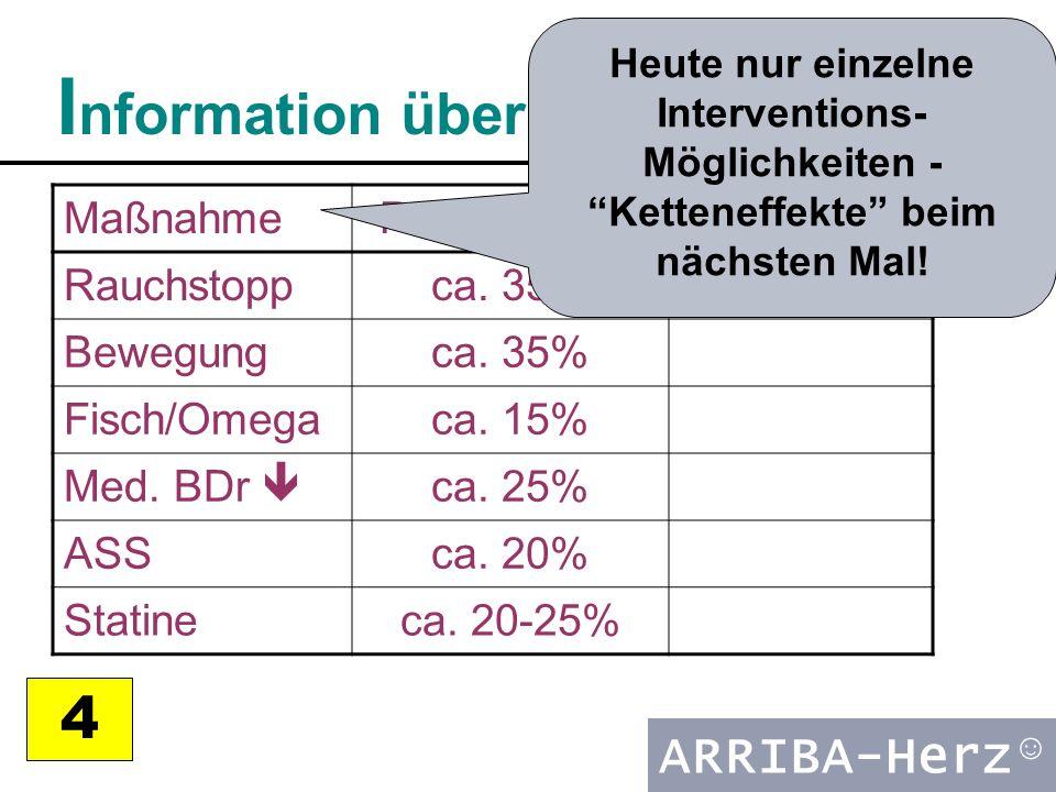 ARRIBA-Herz ☺ I nformation über Möglichkeiten 4 MaßnahmeRel.