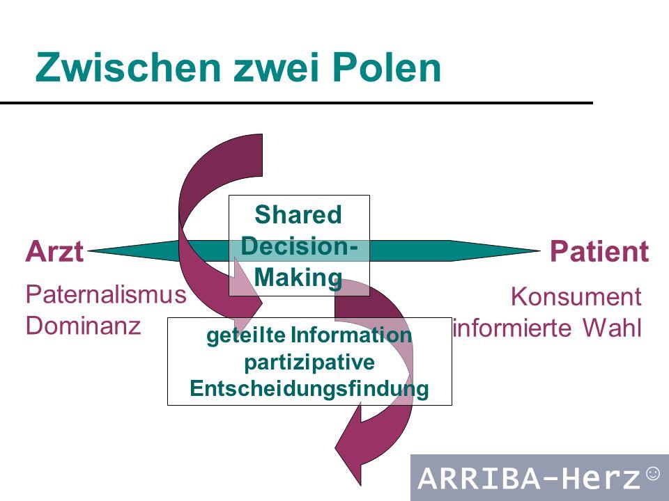 ARRIBA-Herz ☺ Zwischen zwei Polen PatientArzt Paternalismus Dominanz Konsument informierte Wahl Shared Decision- Making geteilte Information partizipative Entscheidungsfindung