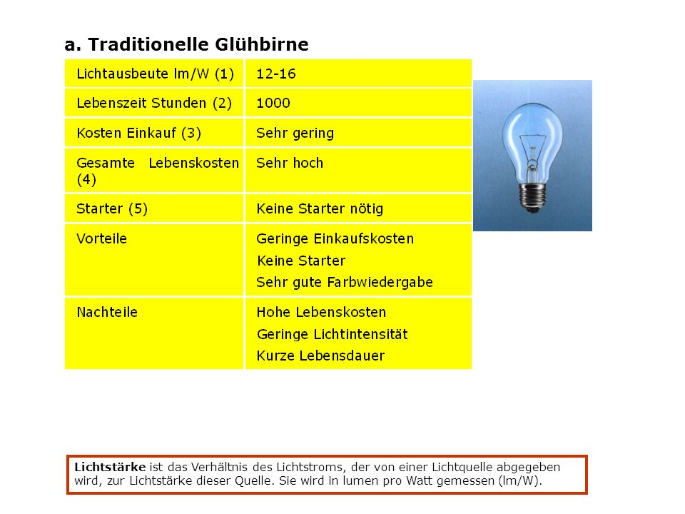 a. Traditionelle Glühbirne Lichtstärke ist das Verhältnis des Lichtstroms, der von einer Lichtquelle abgegeben wird, zur Lichtstärke dieser Quelle. Si