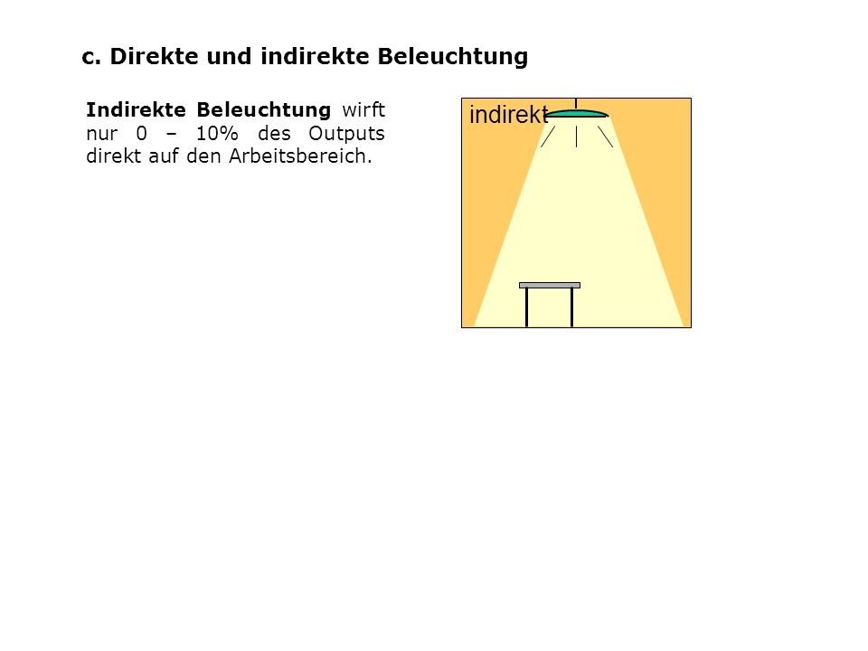 c. Direkte und indirekte Beleuchtung Indirekte Beleuchtung wirft nur 0 – 10% des Outputs direkt auf den Arbeitsbereich. indirekt