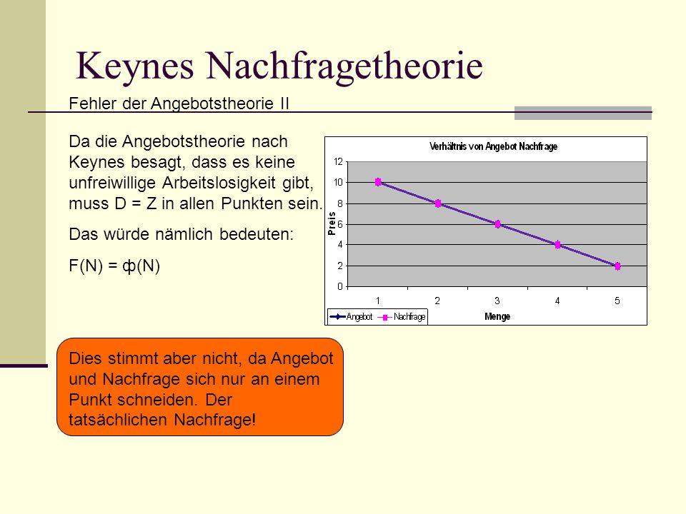 Keynes Nachfragetheorie Fehler der Angebotstheorie II Da die Angebotstheorie nach Keynes besagt, dass es keine unfreiwillige Arbeitslosigkeit gibt, muss D = Z in allen Punkten sein.