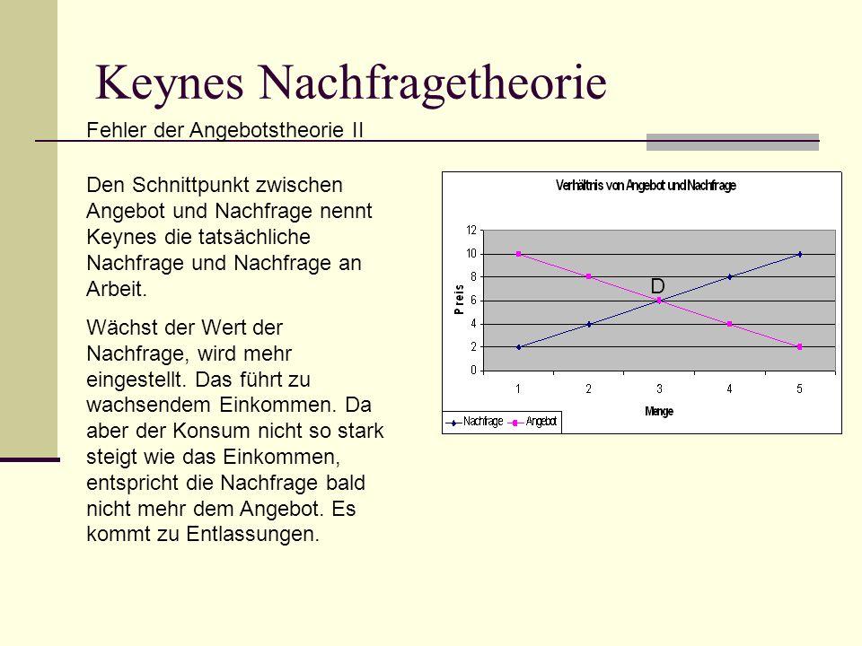 Keynes Nachfragetheorie Fehler der Angebotstheorie II D Den Schnittpunkt zwischen Angebot und Nachfrage nennt Keynes die tatsächliche Nachfrage und Nachfrage an Arbeit.