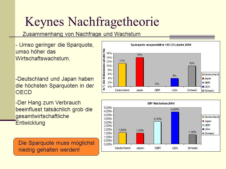 Keynes Nachfragetheorie Zusammenhang von Nachfrage und Wachstum - Umso geringer die Sparquote, umso höher das Wirtschaftswachstum.