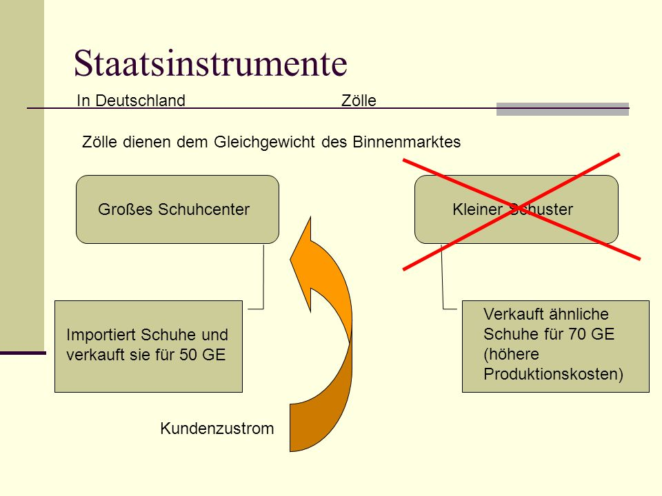 Staatsinstrumente In DeutschlandZölle Zölle dienen dem Gleichgewicht des Binnenmarktes Großes SchuhcenterKleiner Schuster Importiert Schuhe und verkauft sie für 50 GE Verkauft ähnliche Schuhe für 70 GE (höhere Produktionskosten) Kundenzustrom