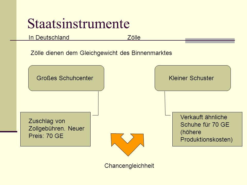Staatsinstrumente In DeutschlandZölle Zölle dienen dem Gleichgewicht des Binnenmarktes Großes SchuhcenterKleiner Schuster Zuschlag von Zollgebühren.