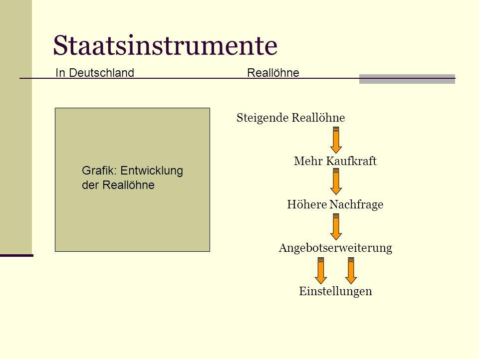 Staatsinstrumente In DeutschlandReallöhne Grafik: Entwicklung der Reallöhne Steigende Reallöhne Mehr Kaufkraft Höhere Nachfrage Angebotserweiterung Einstellungen