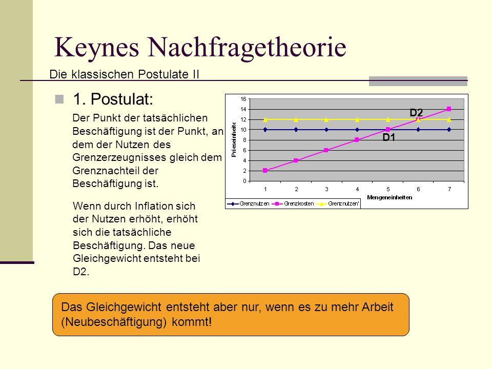 Keynes Nachfragetheorie 1.