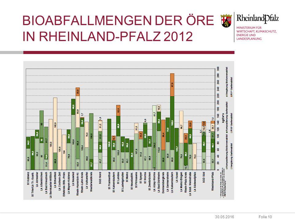 Folie 1030.05.2016 BIOABFALLMENGEN DER ÖRE IN RHEINLAND-PFALZ 2012