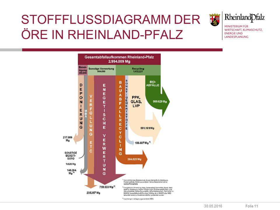 Folie 1130.05.2016 STOFFFLUSSDIAGRAMM DER ÖRE IN RHEINLAND-PFALZ