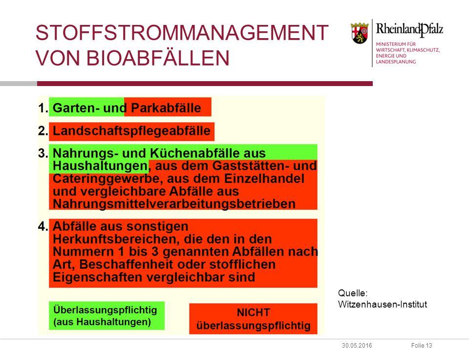 Folie 1330.05.2016 STOFFSTROMMANAGEMENT VON BIOABFÄLLEN Quelle: Witzenhausen-Institut