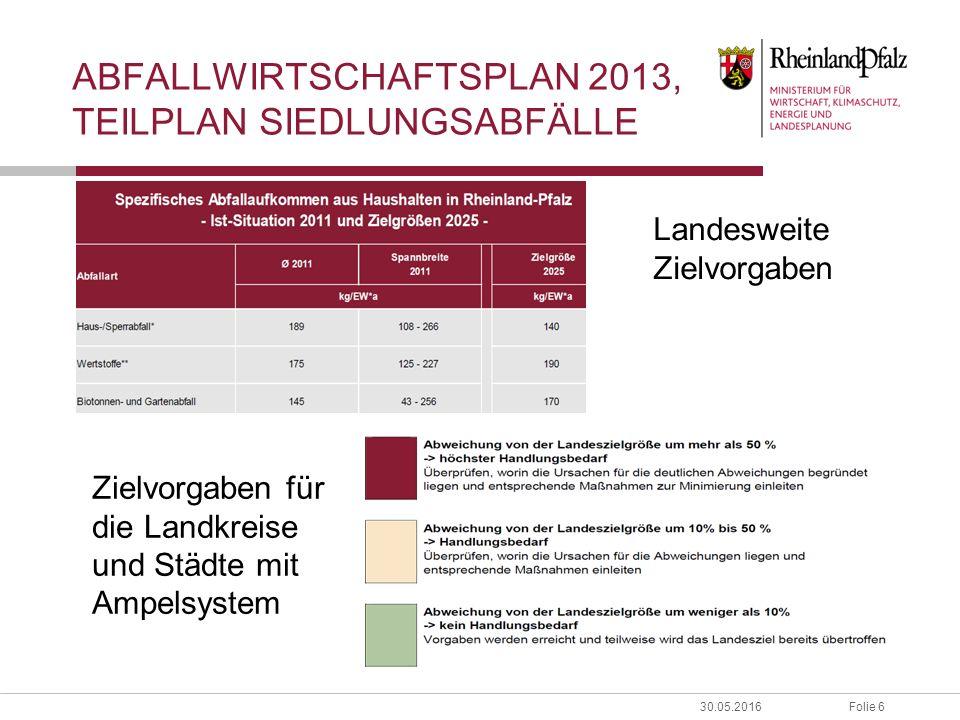 Folie 630.05.2016 ABFALLWIRTSCHAFTSPLAN 2013, TEILPLAN SIEDLUNGSABFÄLLE Zielvorgaben für die Landkreise und Städte mit Ampelsystem Landesweite Zielvorgaben