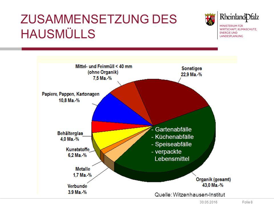 Folie 830.05.2016 ZUSAMMENSETZUNG DES HAUSMÜLLS Quelle: Witzenhausen-Institut