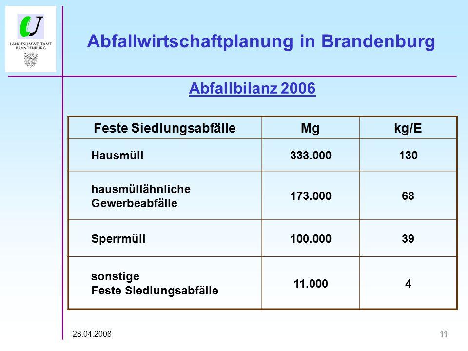 1128.04.2008 Abfallbilanz 2006 Feste SiedlungsabfälleMgkg/E Hausmüll333.000130 hausmüllähnliche Gewerbeabfälle 173.00068 Sperrmüll100.00039 sonstige Feste Siedlungsabfälle 11.0004 Abfallwirtschaftplanung in Brandenburg