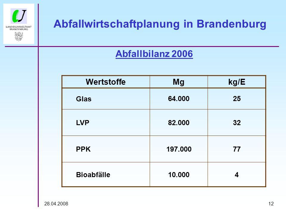 1228.04.2008 Abfallbilanz 2006 Abfallwirtschaftplanung in Brandenburg WertstoffeMgkg/E Glas64.00025 LVP82.00032 PPK197.00077 Bioabfälle10.0004