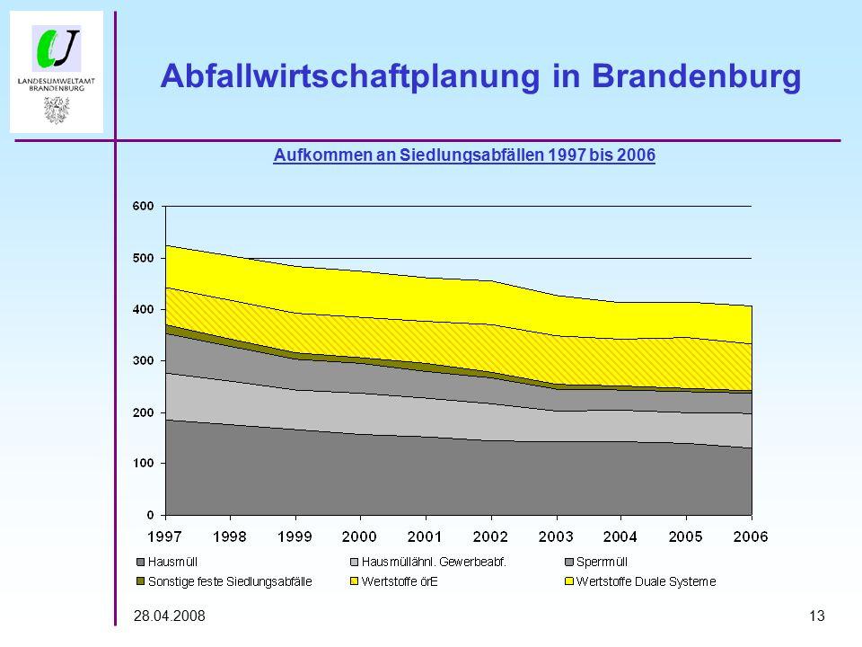 1328.04.2008 Abfallwirtschaftplanung in Brandenburg Aufkommen an Siedlungsabfällen 1997 bis 2006