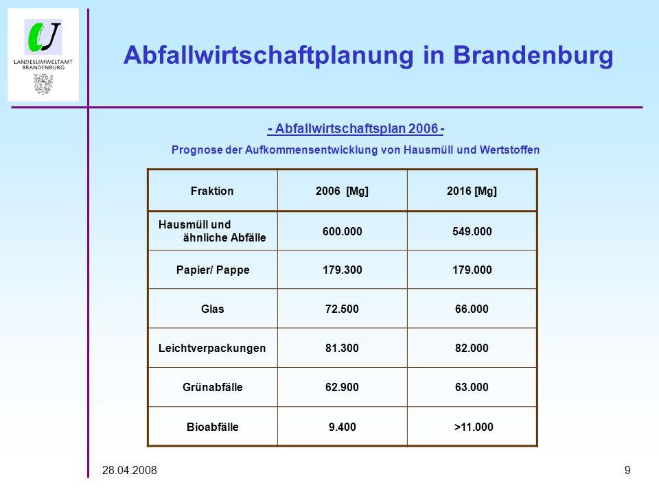 928.04.2008 Abfallwirtschaftplanung in Brandenburg Fraktion2006 [Mg]2016 [Mg] Hausmüll und ähnliche Abfälle 600.000549.000 Papier/ Pappe179.300179.000 Glas72.50066.000 Leichtverpackungen81.30082.000 Grünabfälle62.90063.000 Bioabfälle9.400 >11.000 - Abfallwirtschaftsplan 2006 - Prognose der Aufkommensentwicklung von Hausmüll und Wertstoffen