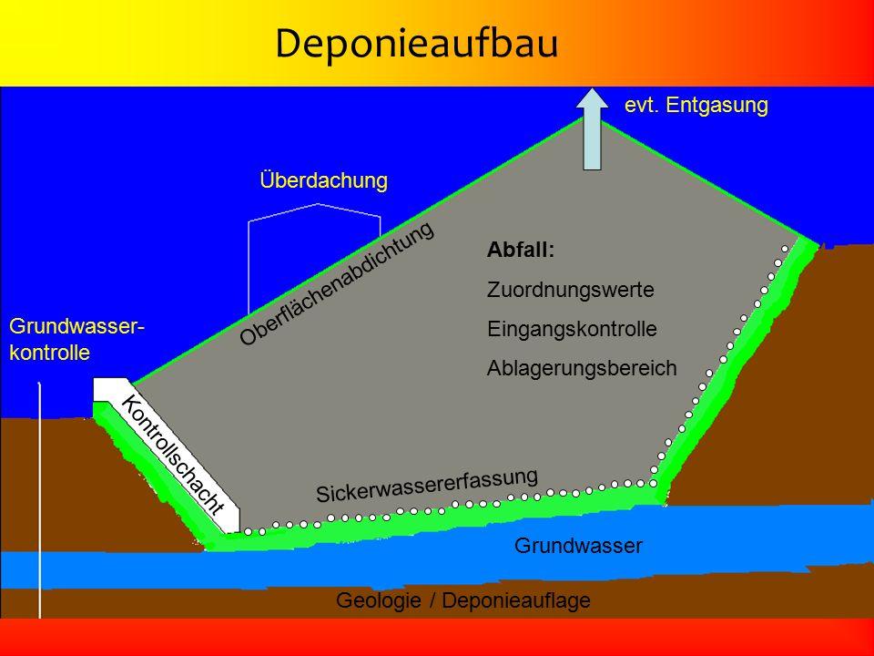 Oberflächenabdichtung Überdachung evt. Entgasung Grundwasser- kontrolle Kontrollschacht Sickerwassererfassung Abfall: Zuordnungswerte Eingangskontroll